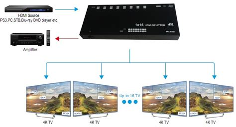 format audio edid hdmi16spedid 16 way hdmi splitter with edid pro2