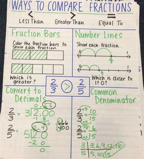 diagram to compare fractions image result for comparing fraction anchor chart school