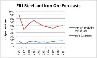 one forecast of metal prices this decade what smart folks say steel aluminum copper