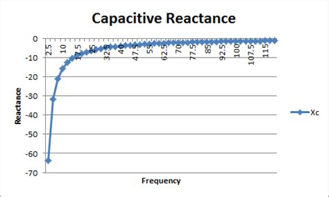 capacitive reactance calculator capacitor reactance inductor 28 images impedance inductive reactance and capacitive