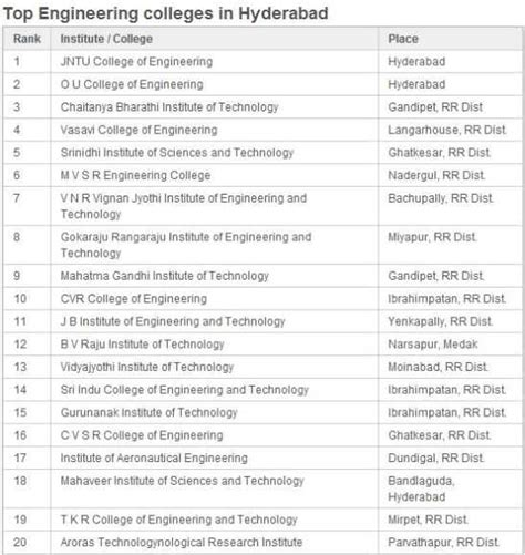 top civil engineering colleges  ap   studychacha