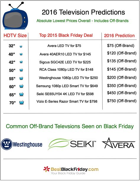 black friday best prices black friday tv predictions for 2016 bestblackfriday