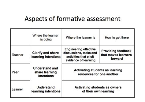 exle of formative assessment on learning objectives michie