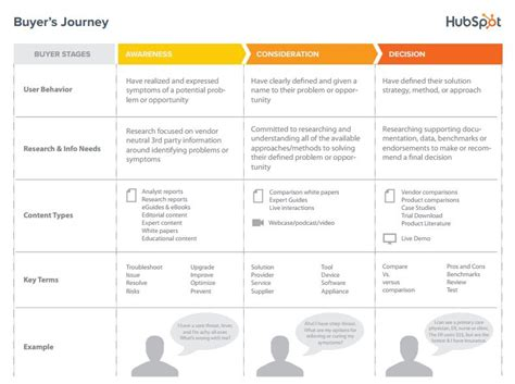 mapping your buyer s journey to your sales funnel
