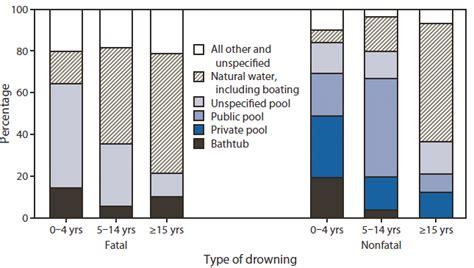 bathtub drowning statistics drowning united states 2005 2009