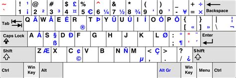 wikipedia us layout keyboard how to generate obelus aka division symbol in