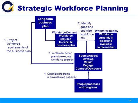 Workforce Capacity Planning Spreadsheet by Workforce Planning Template Gt Gt 22 Great Workforce