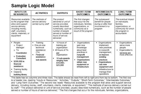 evaluation logic model template 47 logic model templates free word pdf documents
