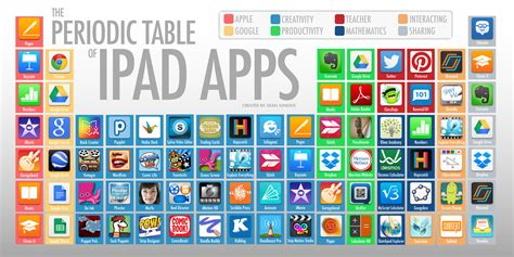 periodic table of apps chemical education xchange