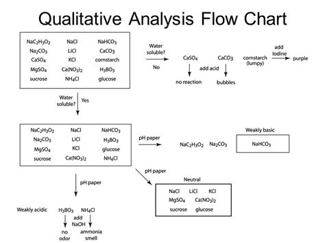 qualitative analysis flowchart science crime busters division b ppt