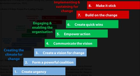 kotter verandering model kotter 8 stappen aanpak verandering