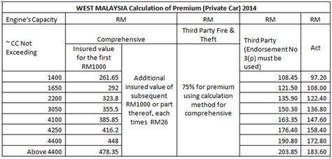 Credit Insurance Premium Formula Premium Calculation I Insure Gt Removed