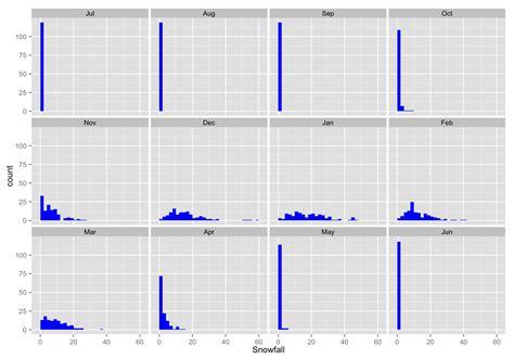 ggplot theme facet grid ggplot2 1 183 reproducible research