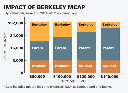 Uc Berkeley Mba International Students Loan by Uc Berkeley Launches Groundbreaking Middle Class Financial