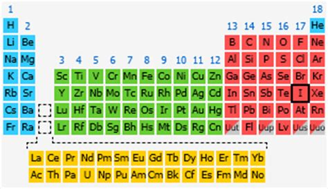 Iodine Periodic Table by Iodine The Periodic Table At Knowledgedoor