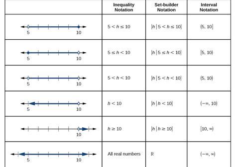 precalculus domain and range voer