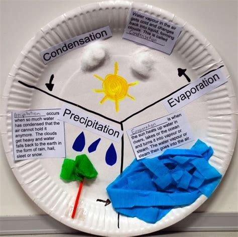How To Make A Paper Cycle - water cycle and crafts on paper plate search