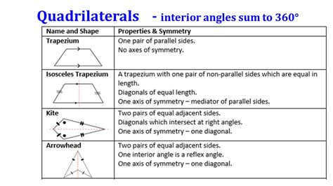 Quadrilateral Sum Of Interior Angles by Angles And Their Ppt