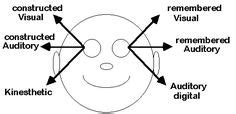 nlp pattern of the month pay attention the eye are speaking volumes hee hee