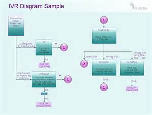 call flow diagram template sle chart templates 187 call center flow chart template