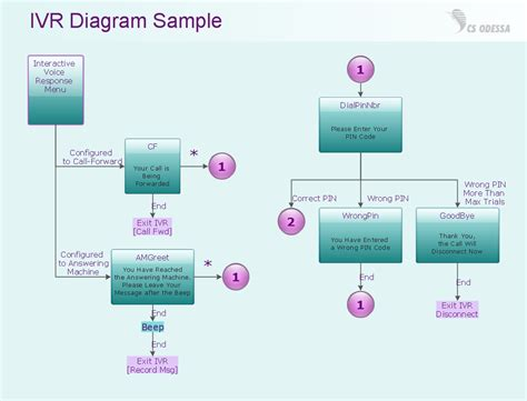 Interactive Voice Response Diagrams What Is Ivr How To Create An Interactive Voice Response Ivr Flow Chart Template
