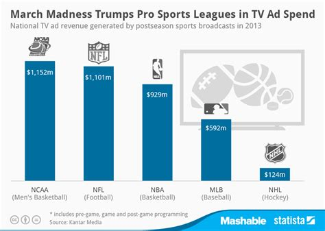 tv advertising spend us march madness tv advertising spend compared to pro sports