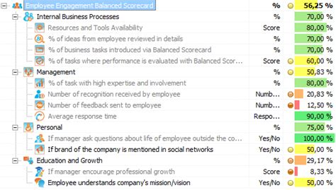 Metrics For Hiring And Managing Employees Free 17 Balanced Scorecard Exles And Templates Bsc