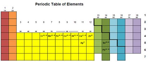Periodic Table Ionic Charges Element And Charges Chemistrybytes Com