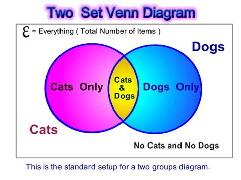how to solve venn diagram problems all worksheets 187 solving problems using venn diagrams