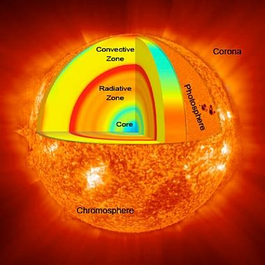 Picture Of Sun And Its Parts
