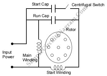 capacitor start capacitor run induction motor simple