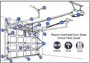 Overhead Doors Parts Garage Door Parts Amarr Garage Door Parts Diagram