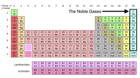 where are the noble gases located atmospheric sciences