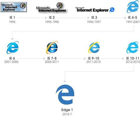 layout modification xml internet explorer internet explorer 11 html5 compatibility phpsourcecode net