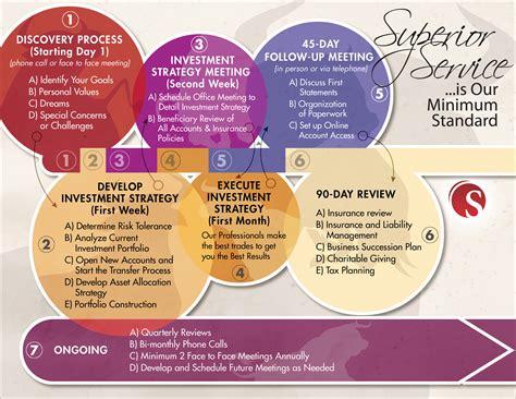 Financial Advisor Infographic Presenting Information Creative Ways To Present Data