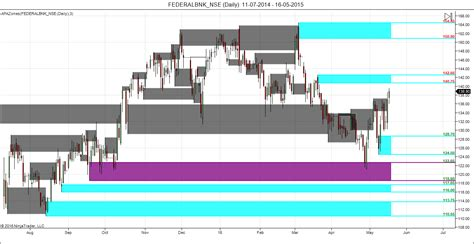 fedral bank pfc hdfc and federal bank supply and demand zone analysis