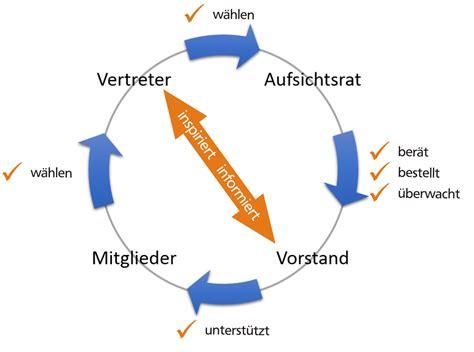 vr bank glauchau vertreterwahl 2018 volksbank raiffeisenbank glauchau eg