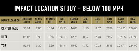 100 mph swing speed distance mygolfspy labs the horizontal impact location study