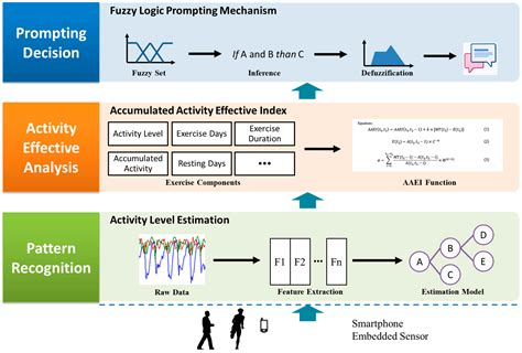 pattern recognition google scholar sensors free full text a fuzzy logic prompting