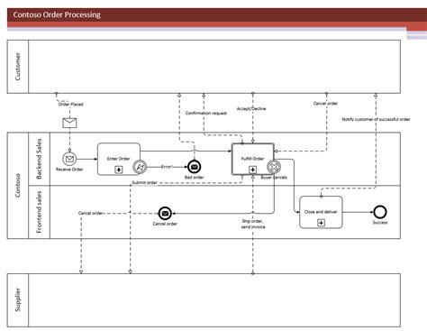 visio bpmn stencil introducing bpmn 2 0 in visio office blogs