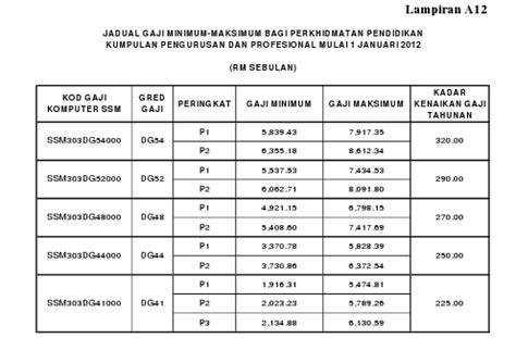 jadual tangga gaji baru sst polis pdrm dan tentera atm 2013 pekeliling perkhidmatan ssm kenaikan gaji baru 2012