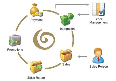 What Is Retail Management In Mba by Mba 4th Semester Question Paper Retail Management Paper