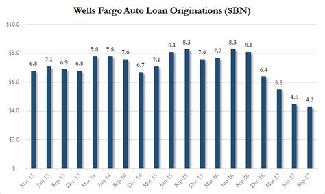 bad news  autos wells fargo car loan originations