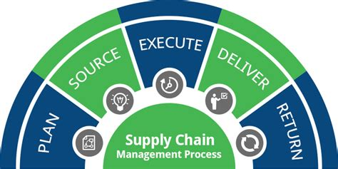 Designing A Floor Plan by Supply Chain Management Scm Process Steps For Building