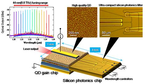 laser diodes silicon photonics new heterogeneous wavelength tunable laser diode for high frequency efficiency news school