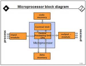 simple microprocessor block diagram simple get free image about wiring diagram