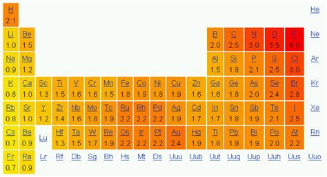 Periodic Table Polarity by Chemistry 11 Electronegativity And Polarity