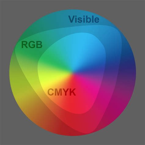 best colorspace for printing the informed illustrator digital printing profiles part 1