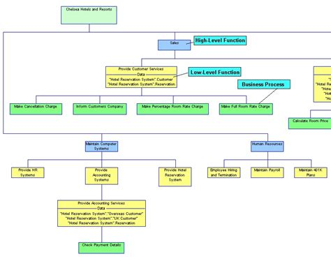 diagram of hierarchy functional hierarchy diagrams in business process modeling