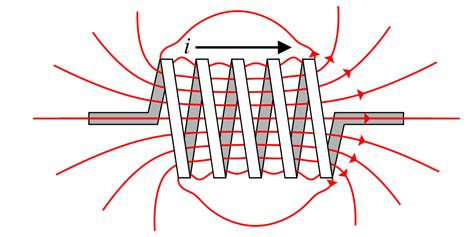 inductor magnetic field strength fundamental physics electromagnetic field wikiversity